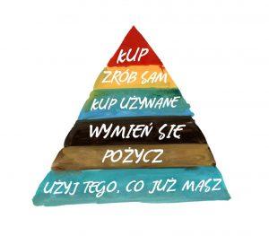 piramida zakupowa