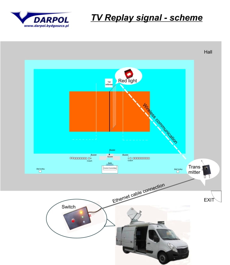 TV Replay signal scheme